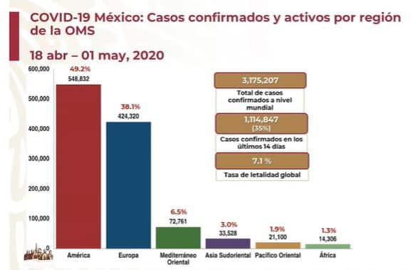 coronavirus en México al 1 de mayo global