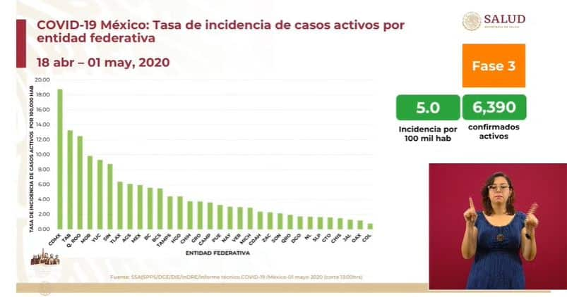 coronavirus en México al 1 de mayo