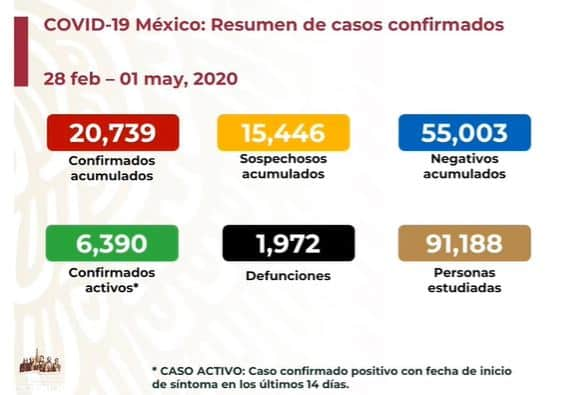 coronavirus en México al 1 de mayo nacional