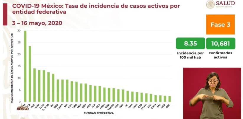 coronavirus en México al 16 de mayo incidencia