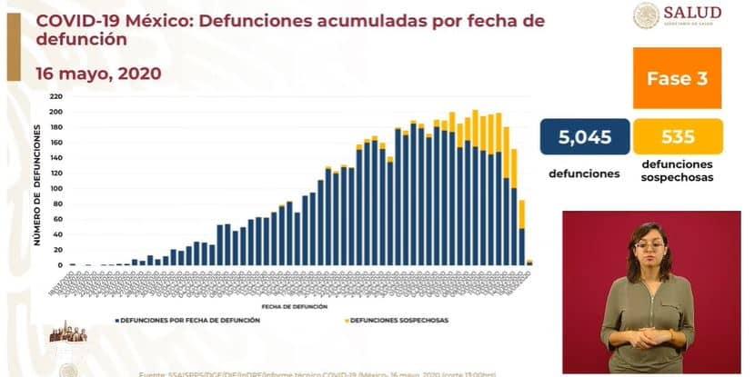 coronavirus en México al 16 de mayo letalidad