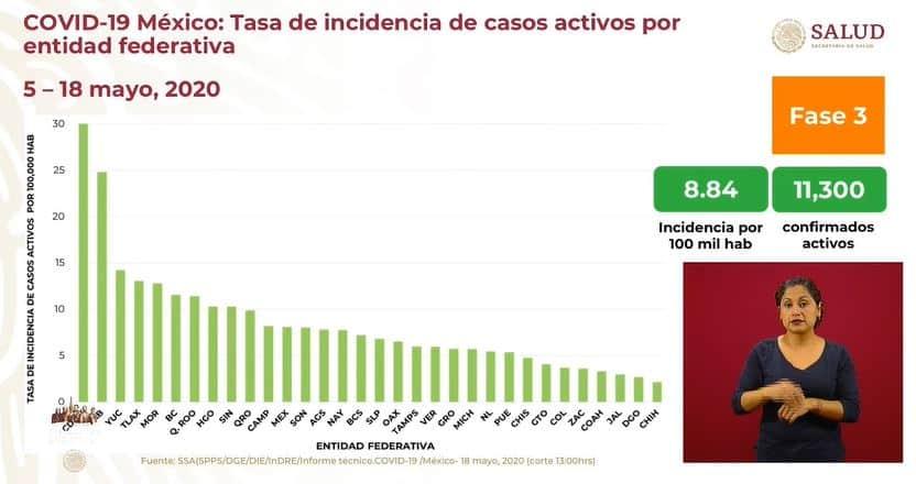 coronavirus en México al 18 de mayo incidencia