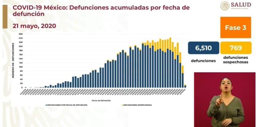 coronavirus en México al 21 de mayo defunciones