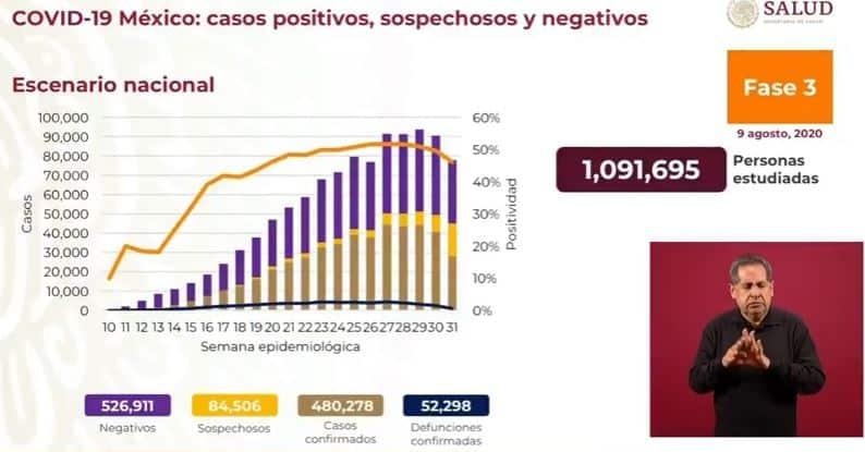 coronavirus en México al 9 de agosto nacional