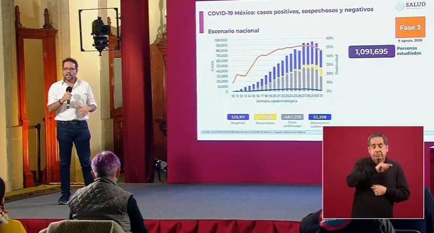coronavirus en México al 9 de agosto portada