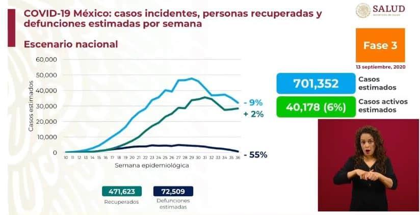 coronavirus en México al 13 de septiembre estimados