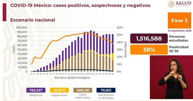 Coronavirus en México al 13 de septiembre