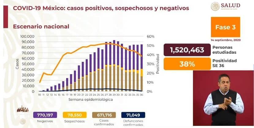 coronavirus en México al 14 de septiembre nacional
