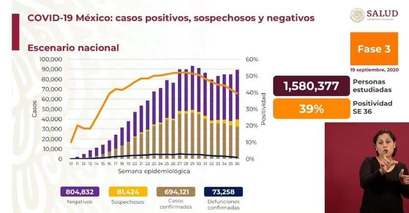 coronavirus en México al 19 de septiembre nacional