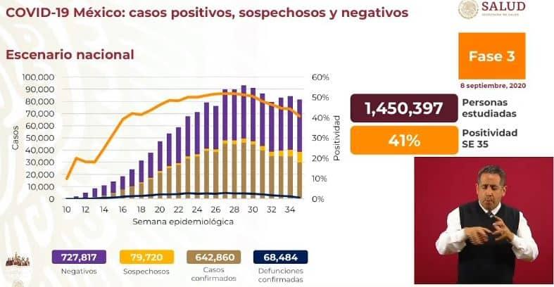 Coronavirus en México al 8 de septiembre