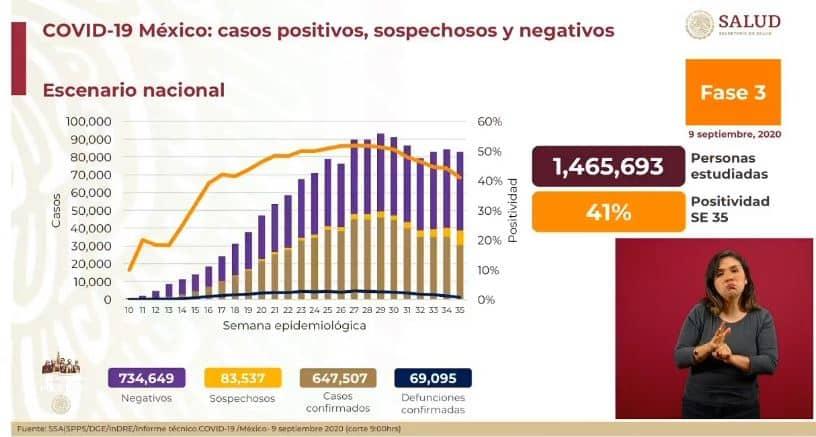 coronavirus en México al 9 de septiembre nacional