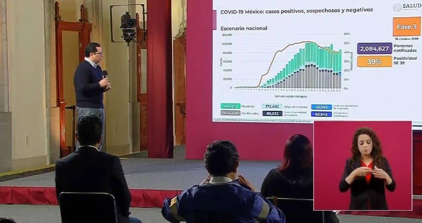 Coronavirus en México al 10 de octubre nacional