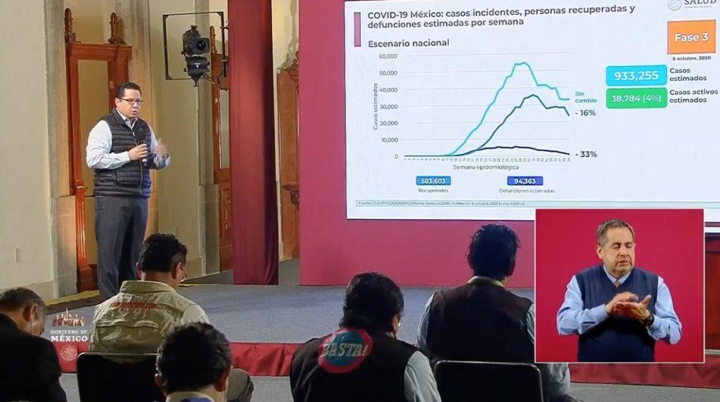 Coronavirus en México al 8 de octubre