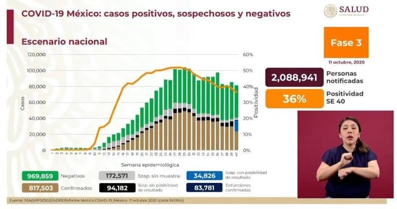 coronavirus en México al 11 de octubre