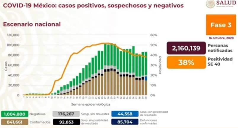 coronavirus en México al 16 de octubre nacional