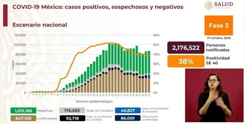 coronavirus en México al 17 de octubre nacional