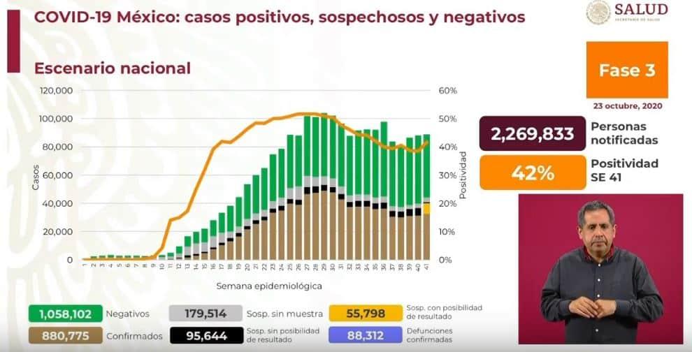 coronavirus en México al 23 de octubre nacional