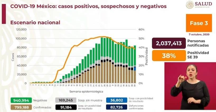 coronavirus en México al 7 de octubre nacional