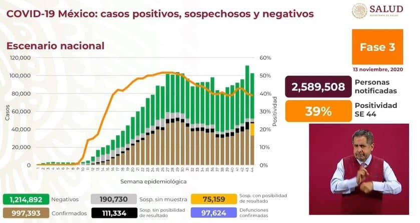 Coronavirus en México al 13 de noviembre nacional