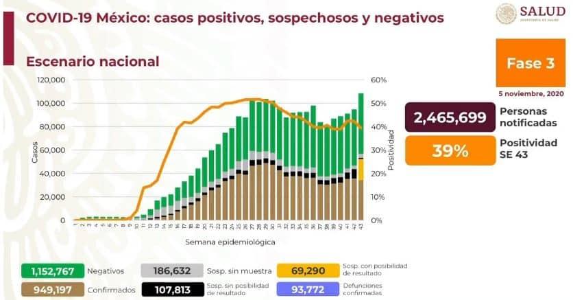 Coronavirus en México al 5 de noviembre nacional