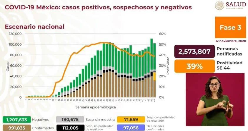 coronavirus en México al 12 de noviembre nacional