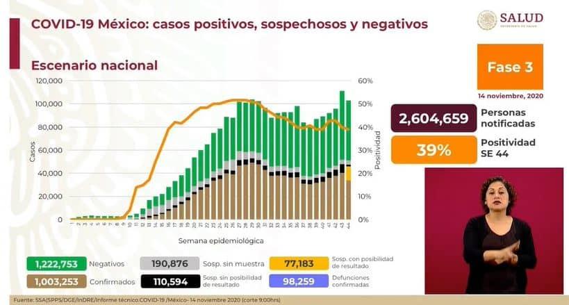 coronavirus en México al 14 de noviembre