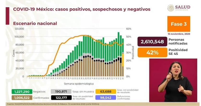 coronavirus en México al 15 de noviembre nacional