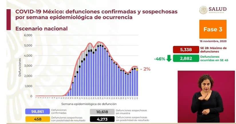 coronavirus en México al 16 de noviembre muertes