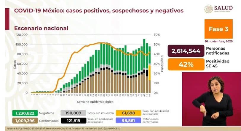 coronavirus en México al 16 de noviembre nacional