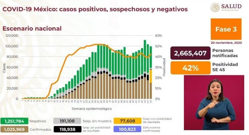 Coronavirus en México al 20 de noviembre