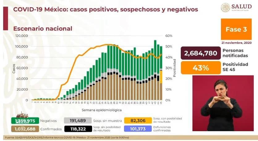coronavirus en México al 21 de noviembre nacional