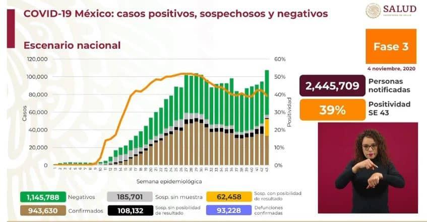 coronavirus en México al 4 de noviembre