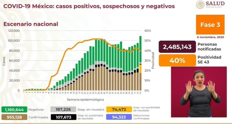 coronavirus en México al 6 de noviembre nacional