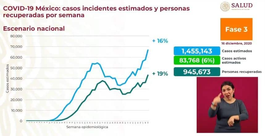 Coronavirus en México al 16 de diciembre estimados