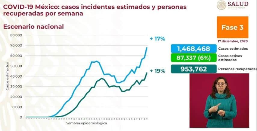 Coronavirus en México al 17 de diciembre nacional estimados