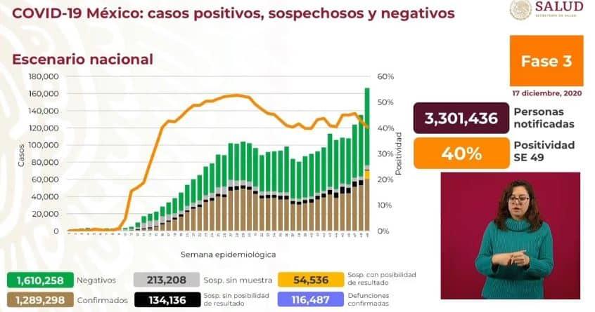 Coronavirus en México al 17 de diciembre nacional
