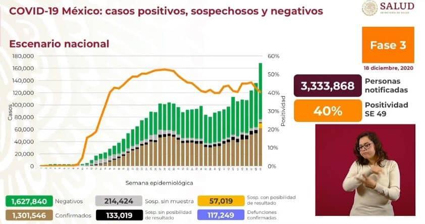 Coronavirus en México al 18 de diciembre