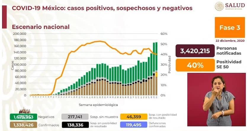 Coronavirus en México al 22 de diciembre nacional