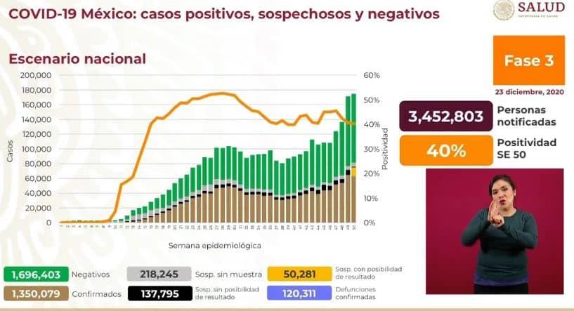Coronavirus en México al 23 de diciembre nacional