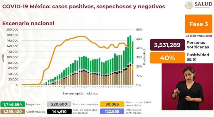 Coronavirus en México al 28 de diciembre