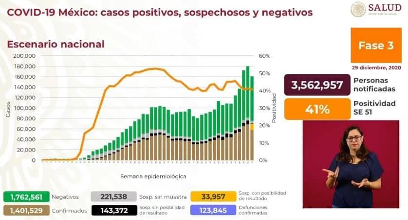Coronavirus en México al 29 de diciembre nacional