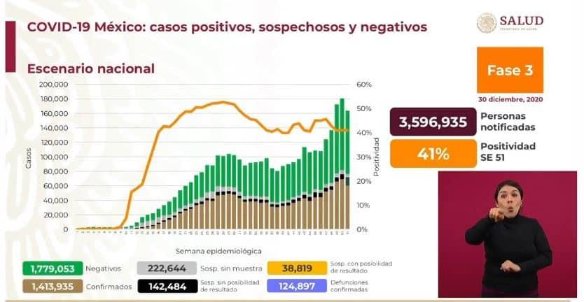 Coronavirus en México al 30 de diciembre