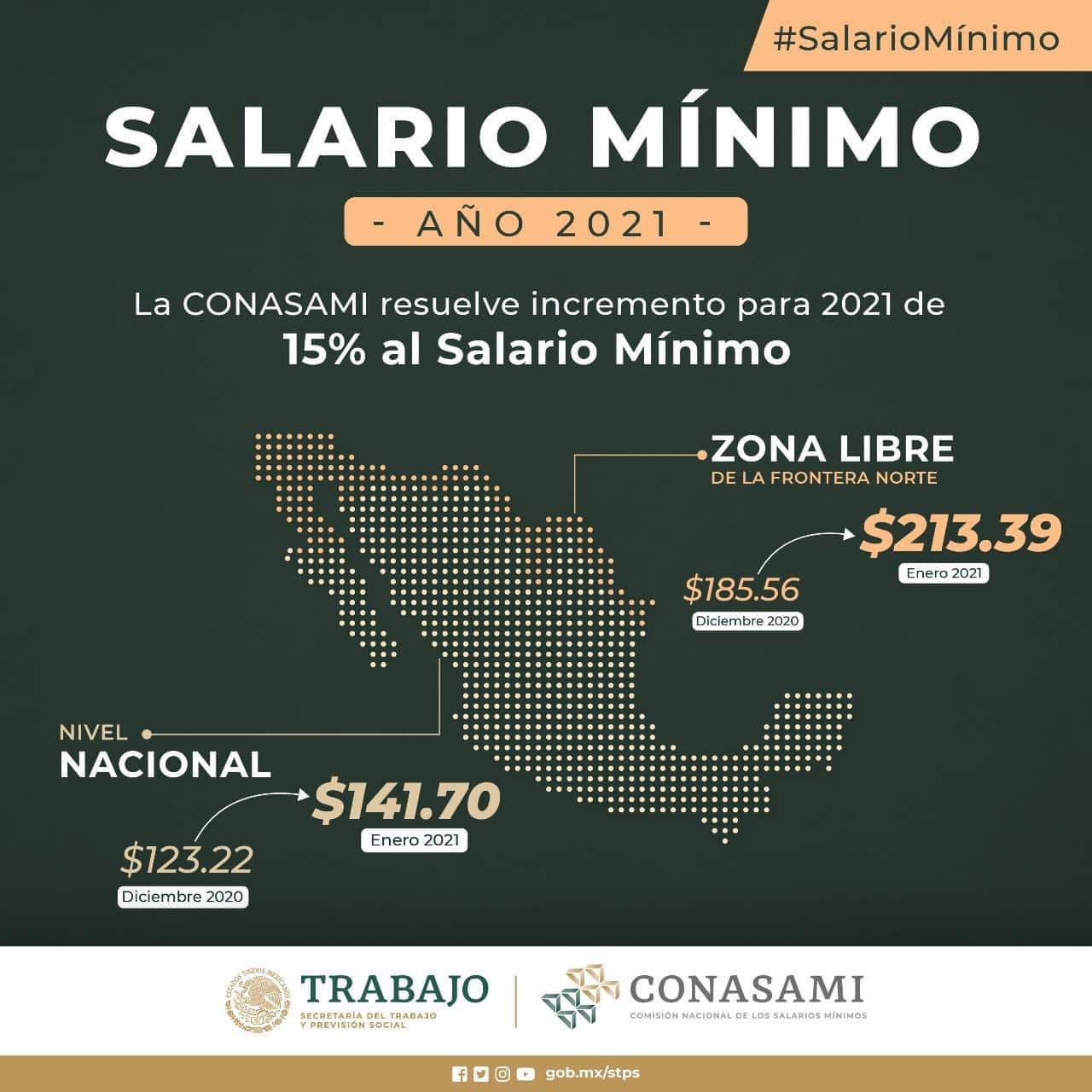 Con este aumento en el salario mínimo para el 2021, México se coloca en el lugar 76 de los países con mayores percepciones salariales