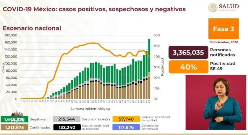 coronavirus en México al 19 de diciembre portada