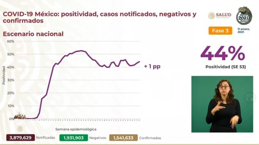 Coronavirus en México al 11 de enero nacional