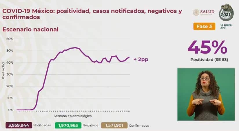 Coronavirus en México al 13 de enero