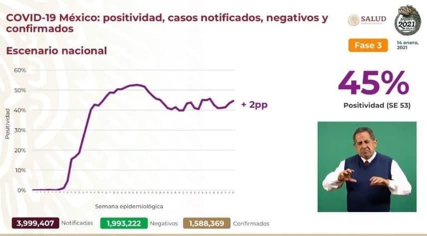 Coronavirus en México al 14 de enero nacional