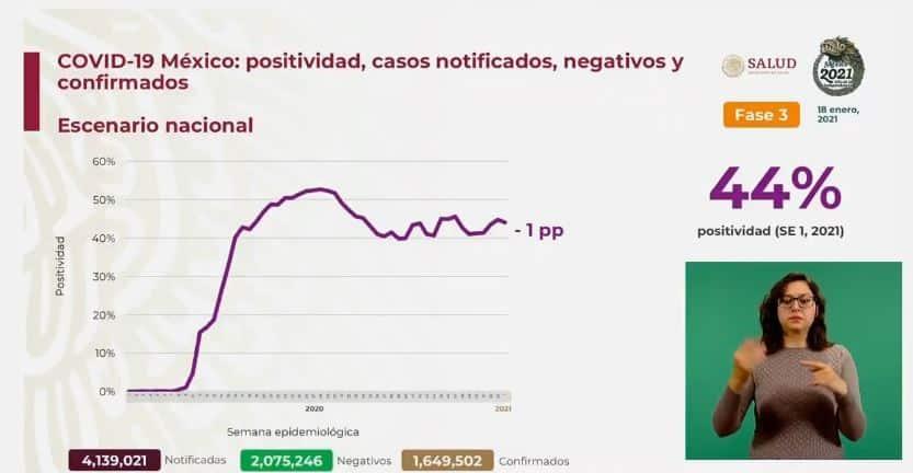Coronavirus en México al 18 de enero nacional