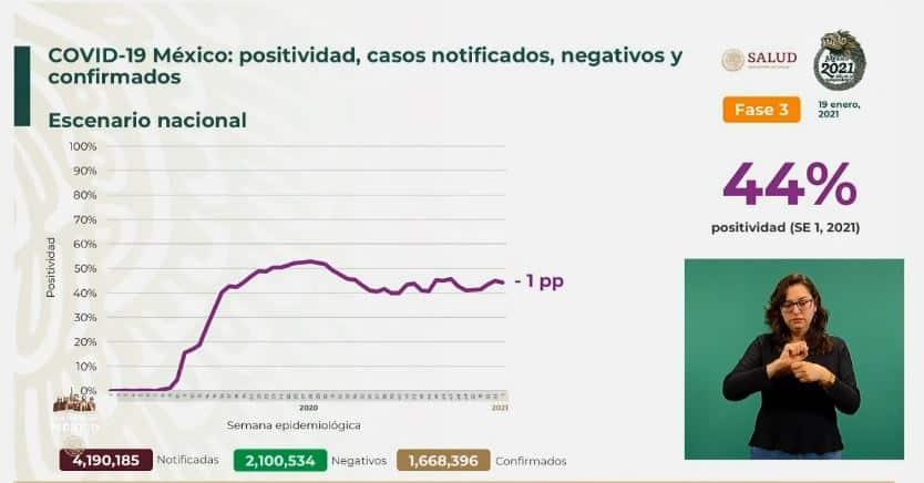 Coronavirus en México al 19 de enero nacional