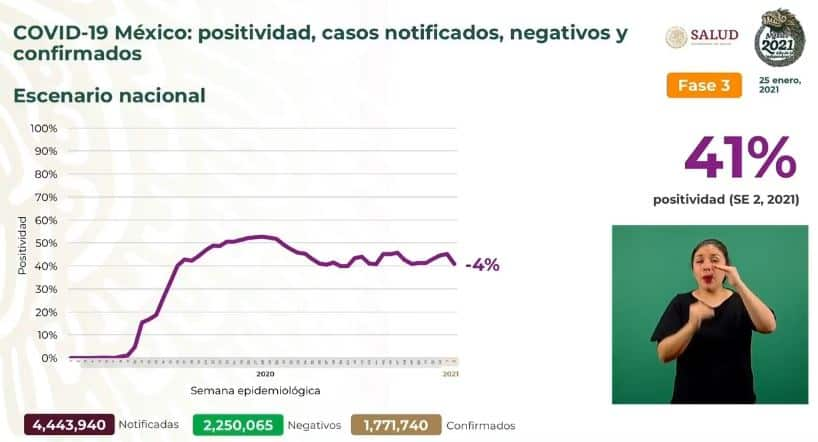 Coronavirus en México al 25 de enero nacional